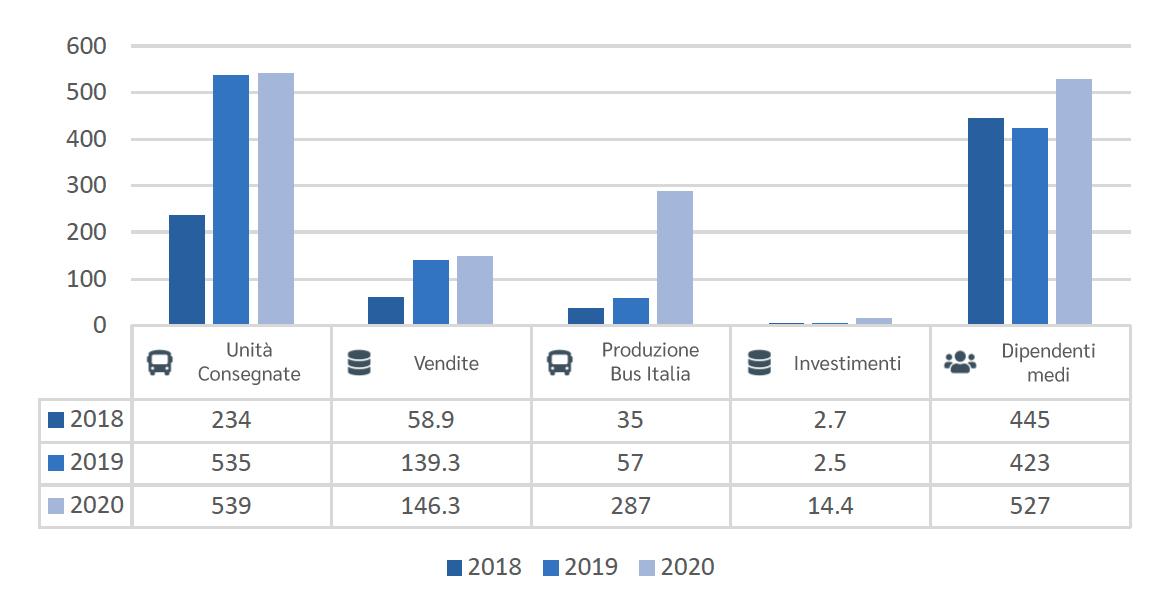 https://www.industriaitalianaautobus.com/wp-content/uploads/2021/07/grafico-dati-principali-ita.jpg